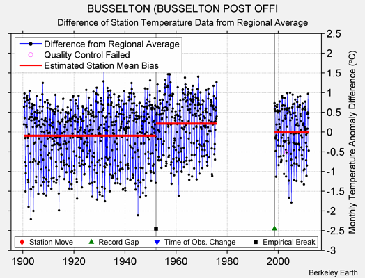 BUSSELTON (BUSSELTON POST OFFI difference from regional expectation