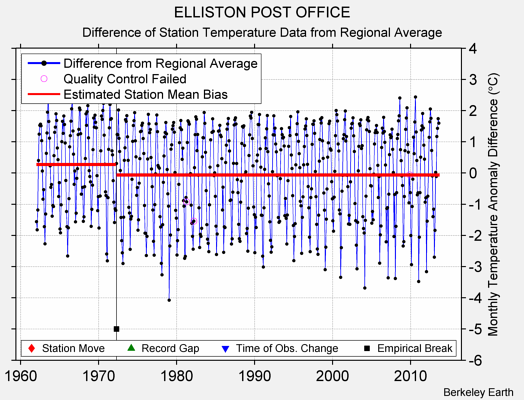ELLISTON POST OFFICE difference from regional expectation