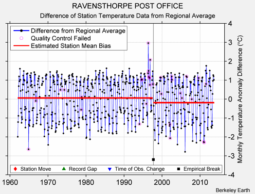 RAVENSTHORPE POST OFFICE difference from regional expectation