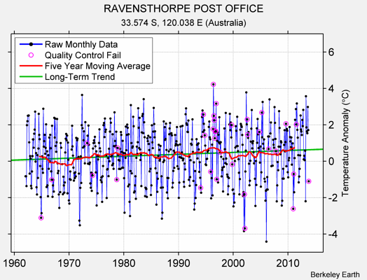 RAVENSTHORPE POST OFFICE Raw Mean Temperature