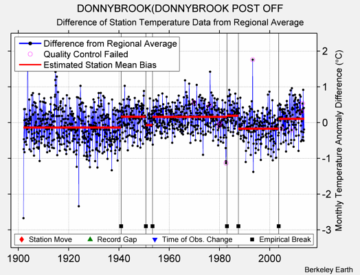 DONNYBROOK(DONNYBROOK POST OFF difference from regional expectation