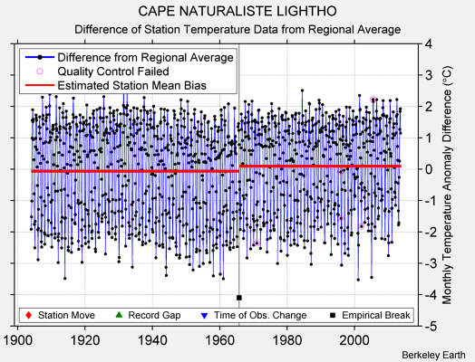 CAPE NATURALISTE LIGHTHO difference from regional expectation