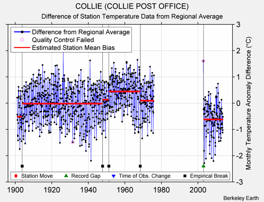 COLLIE (COLLIE POST OFFICE) difference from regional expectation