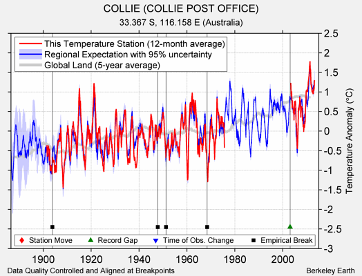 COLLIE (COLLIE POST OFFICE) comparison to regional expectation