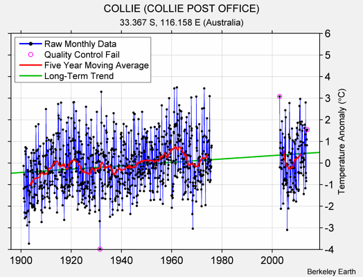 COLLIE (COLLIE POST OFFICE) Raw Mean Temperature