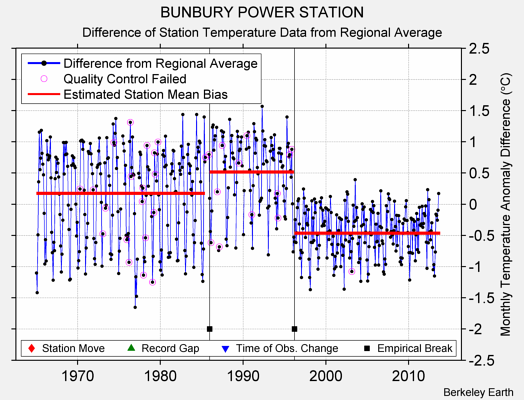 BUNBURY POWER STATION difference from regional expectation