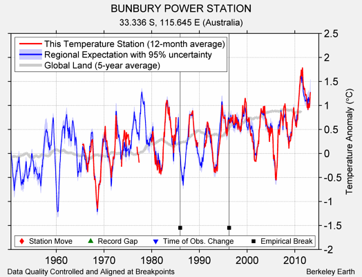 BUNBURY POWER STATION comparison to regional expectation