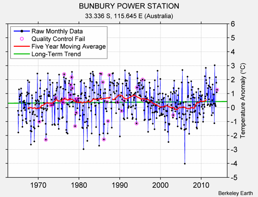 BUNBURY POWER STATION Raw Mean Temperature