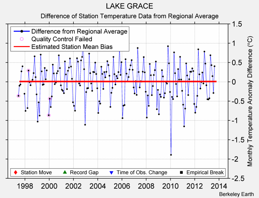 LAKE GRACE difference from regional expectation