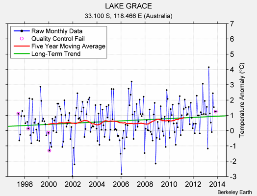 LAKE GRACE Raw Mean Temperature