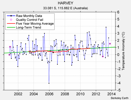 HARVEY Raw Mean Temperature