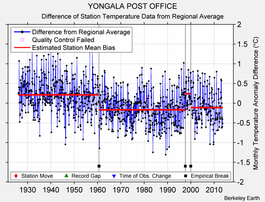 YONGALA POST OFFICE difference from regional expectation