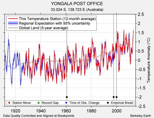 YONGALA POST OFFICE comparison to regional expectation