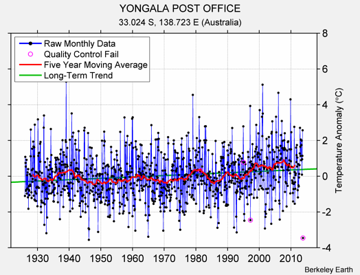 YONGALA POST OFFICE Raw Mean Temperature