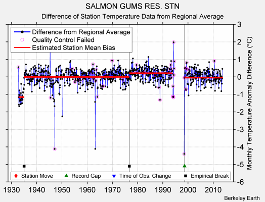 SALMON GUMS RES. STN difference from regional expectation