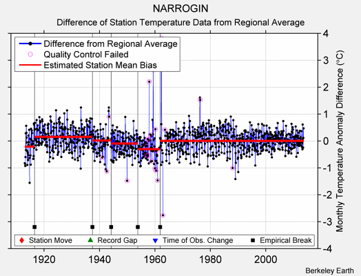 NARROGIN difference from regional expectation