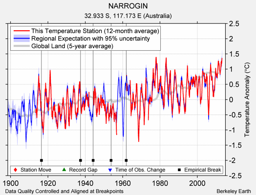 NARROGIN comparison to regional expectation