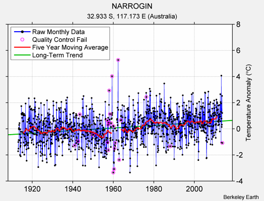 NARROGIN Raw Mean Temperature