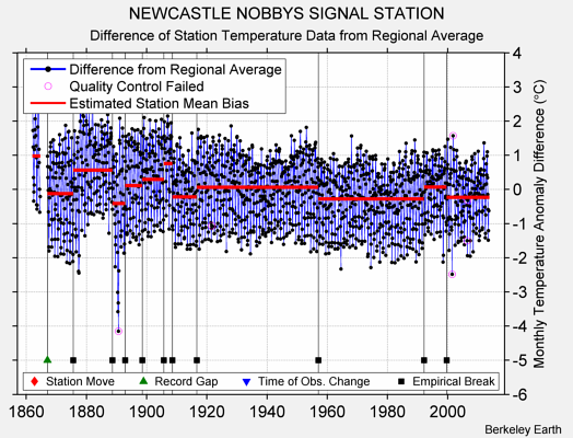 NEWCASTLE NOBBYS SIGNAL STATION difference from regional expectation