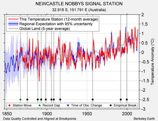 NEWCASTLE NOBBYS SIGNAL STATION comparison to regional expectation