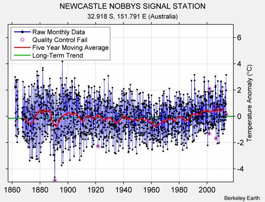 NEWCASTLE NOBBYS SIGNAL STATION Raw Mean Temperature