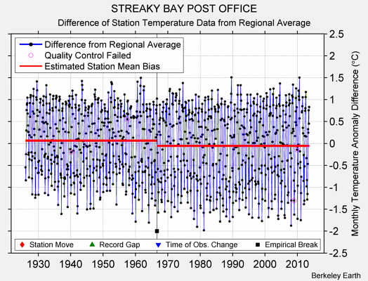 STREAKY BAY POST OFFICE difference from regional expectation