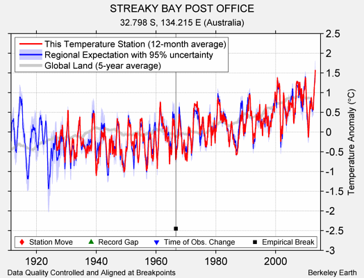 STREAKY BAY POST OFFICE comparison to regional expectation