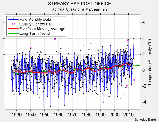 STREAKY BAY POST OFFICE Raw Mean Temperature