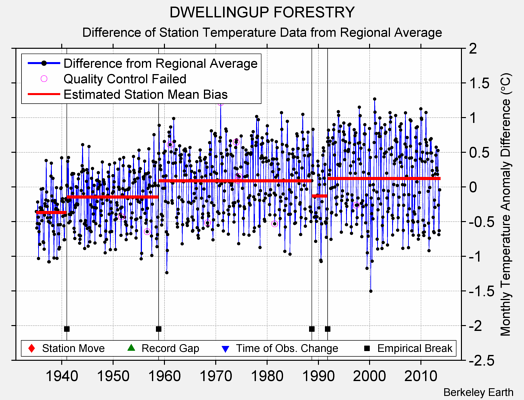 DWELLINGUP FORESTRY difference from regional expectation