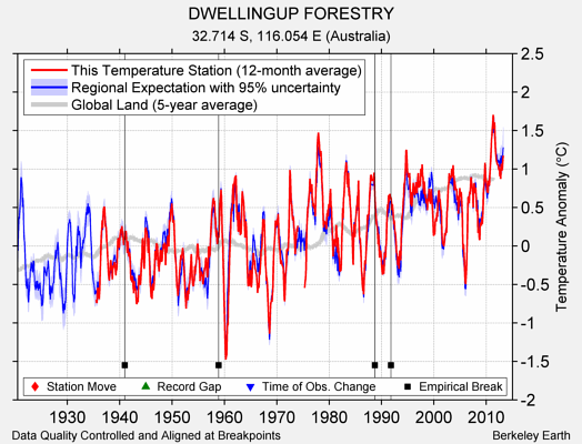 DWELLINGUP FORESTRY comparison to regional expectation
