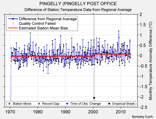 PINGELLY (PINGELLY POST OFFICE difference from regional expectation