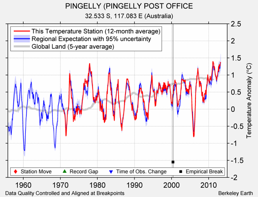 PINGELLY (PINGELLY POST OFFICE comparison to regional expectation