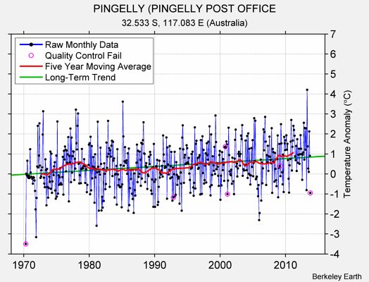 PINGELLY (PINGELLY POST OFFICE Raw Mean Temperature