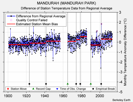 MANDURAH (MANDURAH PARK) difference from regional expectation