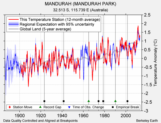 MANDURAH (MANDURAH PARK) comparison to regional expectation