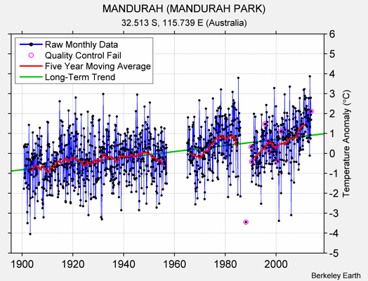 MANDURAH (MANDURAH PARK) Raw Mean Temperature