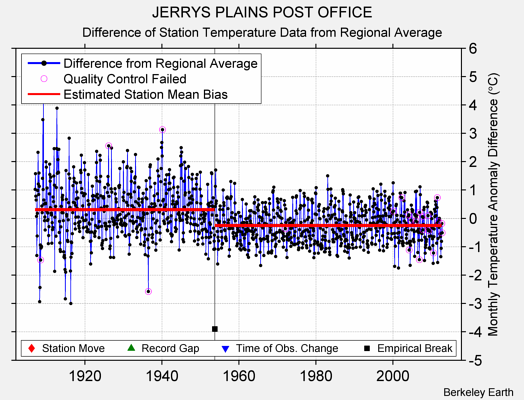 JERRYS PLAINS POST OFFICE difference from regional expectation