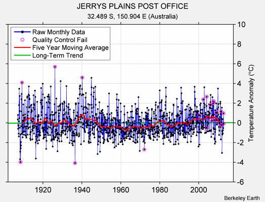 JERRYS PLAINS POST OFFICE Raw Mean Temperature