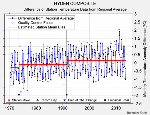 HYDEN COMPOSITE difference from regional expectation