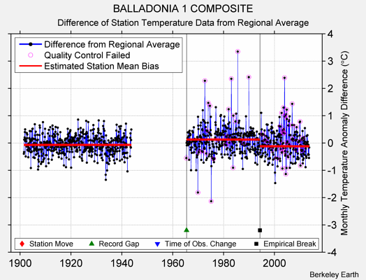 BALLADONIA 1 COMPOSITE difference from regional expectation