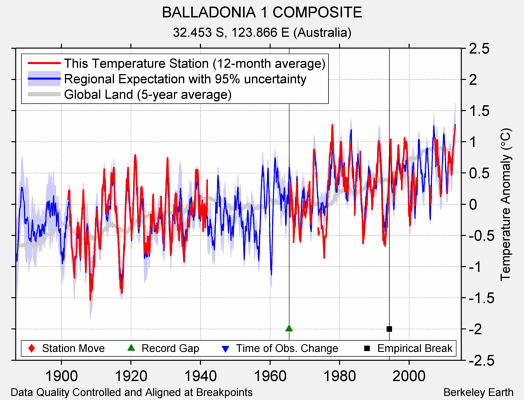 BALLADONIA 1 COMPOSITE comparison to regional expectation