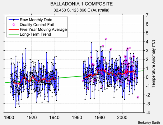 BALLADONIA 1 COMPOSITE Raw Mean Temperature