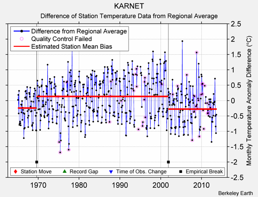 KARNET difference from regional expectation