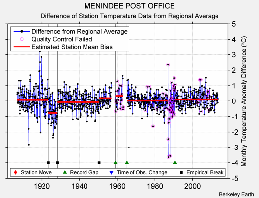 MENINDEE POST OFFICE difference from regional expectation