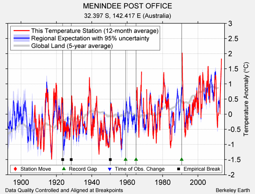 MENINDEE POST OFFICE comparison to regional expectation