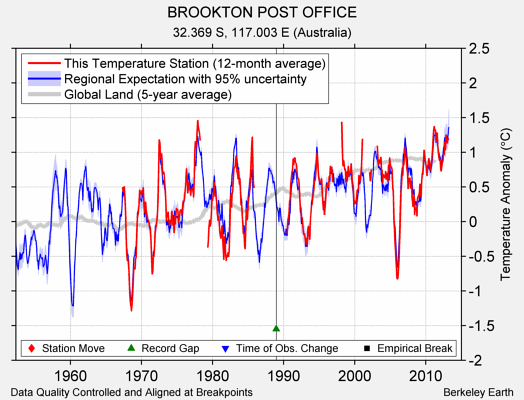 BROOKTON POST OFFICE comparison to regional expectation