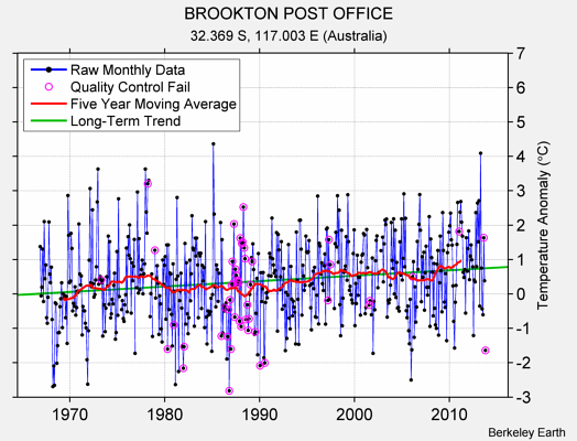 BROOKTON POST OFFICE Raw Mean Temperature