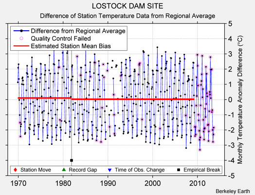 LOSTOCK DAM SITE difference from regional expectation