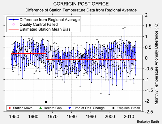 CORRIGIN POST OFFICE difference from regional expectation