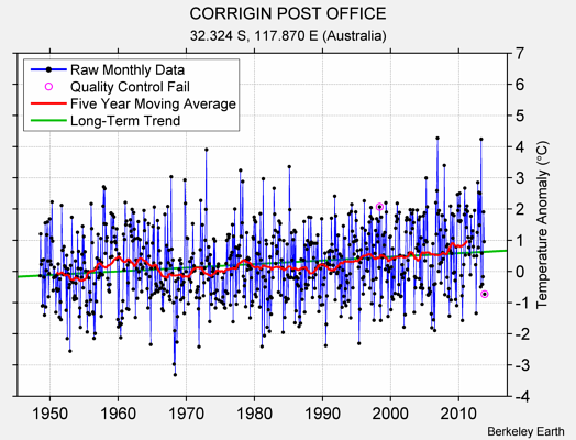 CORRIGIN POST OFFICE Raw Mean Temperature